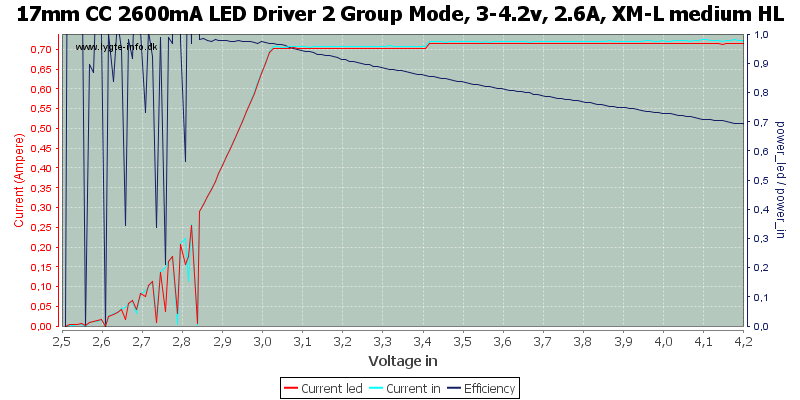 17mm%20CC%202600mA%20LED%20Driver%202%20Group%20Mode,%203-4.2v,%202.6A,%20XM-L%20medium%20HL