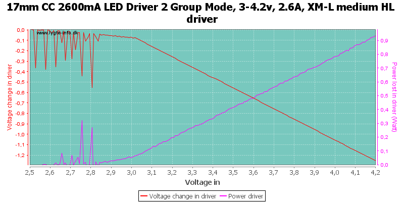 17mm%20CC%202600mA%20LED%20Driver%202%20Group%20Mode,%203-4.2v,%202.6A,%20XM-L%20medium%20HLDriver