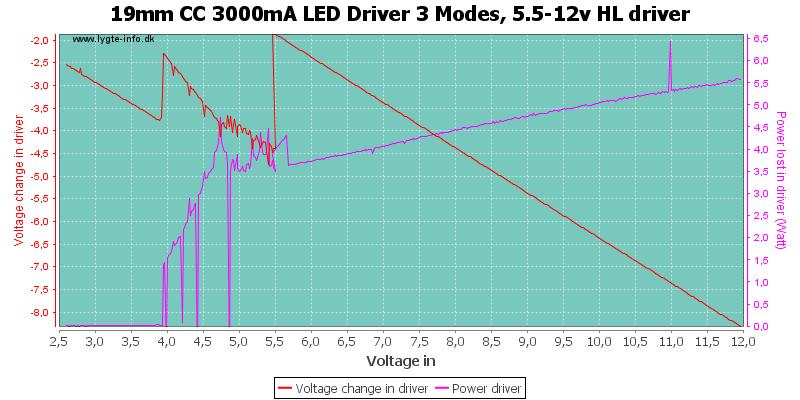 19mm%20CC%203000mA%20LED%20Driver%203%20Modes,%205.5-12v%20HLDriver