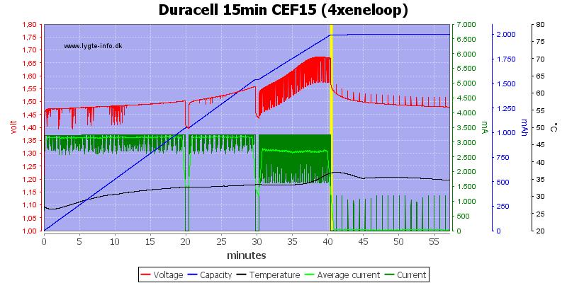 Duracell%2015min%20CEF15%20%284xeneloop%29