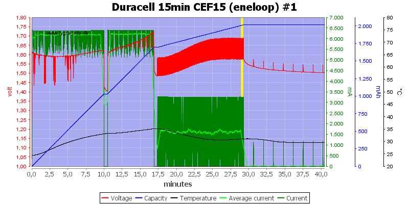 Duracell%2015min%20CEF15%20%28eneloop%29%20%231