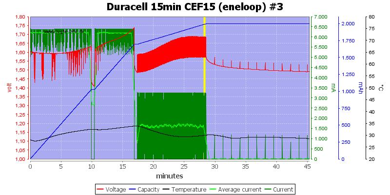 Duracell%2015min%20CEF15%20%28eneloop%29%20%233