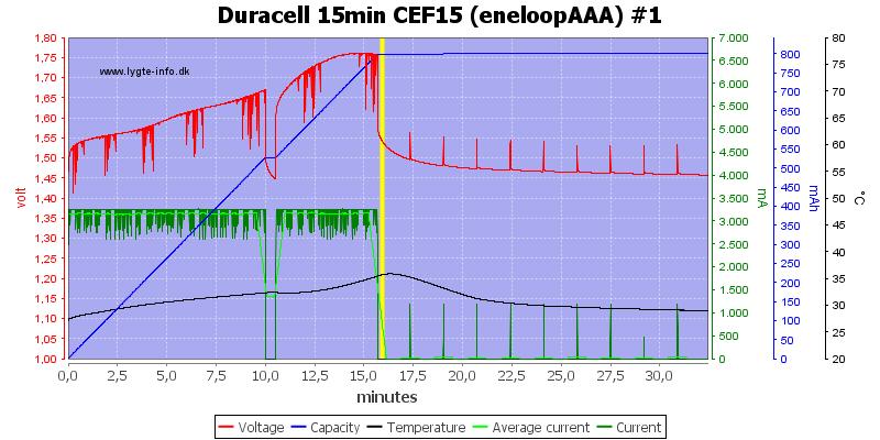 Duracell%2015min%20CEF15%20%28eneloopAAA%29%20%231