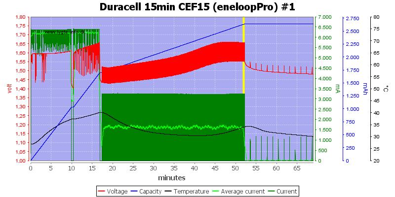 Duracell%2015min%20CEF15%20%28eneloopPro%29%20%231