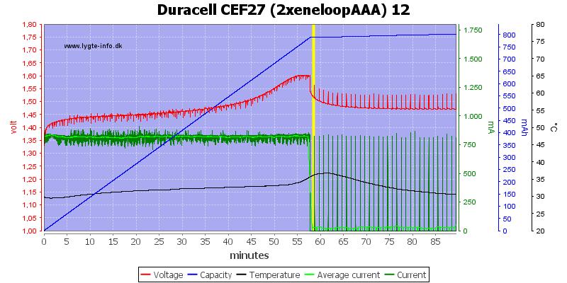 Duracell%20CEF27%20(2xeneloopAAA)%2012