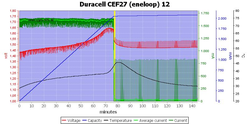 Duracell%20CEF27%20(eneloop)%2012