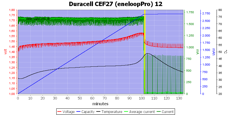 Duracell%20CEF27%20(eneloopPro)%2012