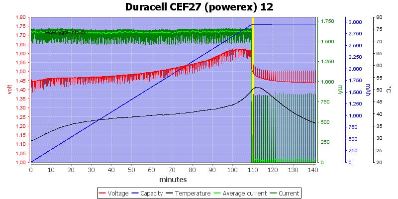 Duracell%20CEF27%20(powerex)%2012