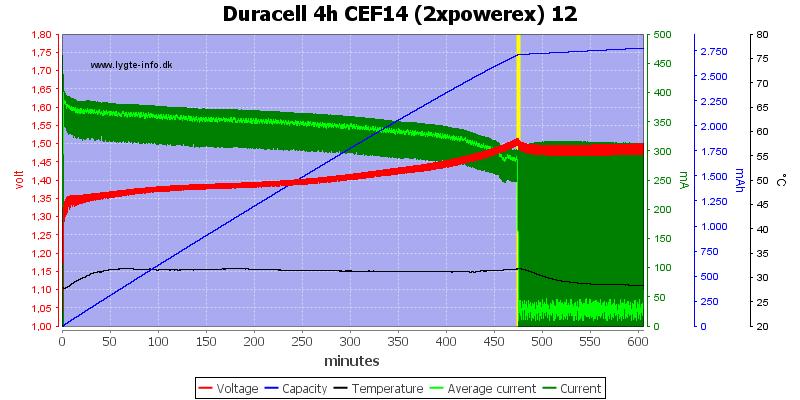 Duracell%204h%20CEF14%20(2xpowerex)%2012