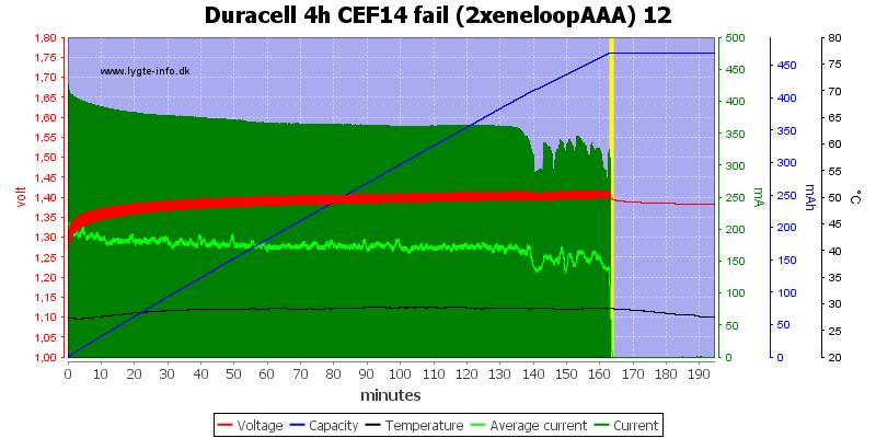 Duracell%204h%20CEF14%20fail%20(2xeneloopAAA)%2012