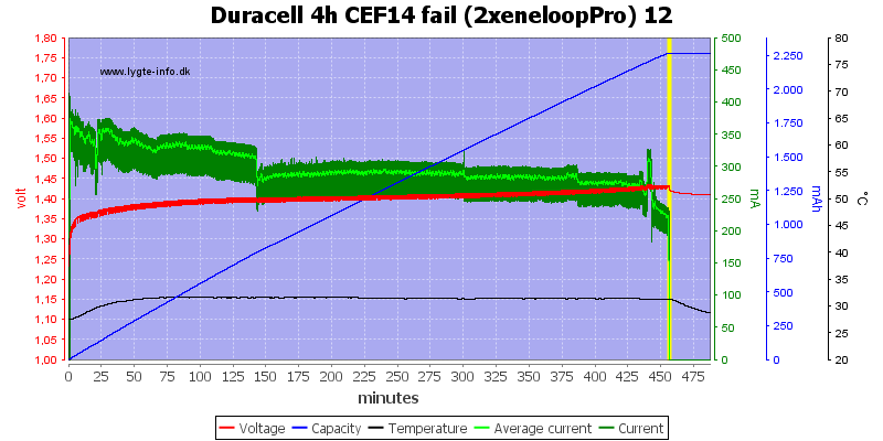 Duracell%204h%20CEF14%20fail%20(2xeneloopPro)%2012