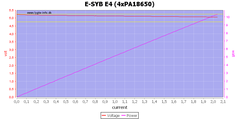 E-SYB%20E4%20%284xPA18650%29%20load%20sweep