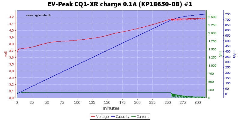 EV-Peak%20CQ1-XR%20charge%200.1A%20%28KP18650-08%29%20%231