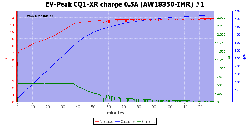 EV-Peak%20CQ1-XR%20charge%200.5A%20%28AW18350-IMR%29%20%231