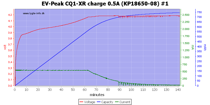 EV-Peak%20CQ1-XR%20charge%200.5A%20%28KP18650-08%29%20%231