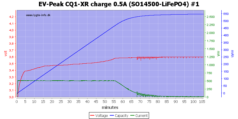 EV-Peak%20CQ1-XR%20charge%200.5A%20%28SO14500-LiFePO4%29%20%231