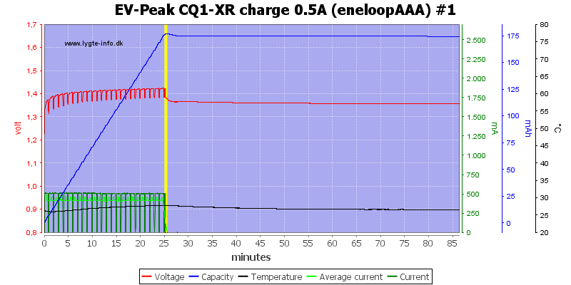 EV-Peak%20CQ1-XR%20charge%200.5A%20%28eneloopAAA%29%20%231