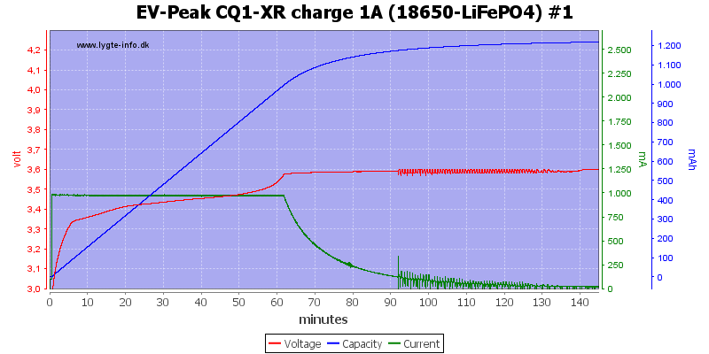 EV-Peak%20CQ1-XR%20charge%201A%20%2818650-LiFePO4%29%20%231