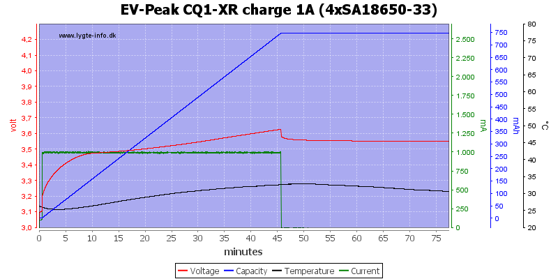 EV-Peak%20CQ1-XR%20charge%201A%20%284xSA18650-33%29