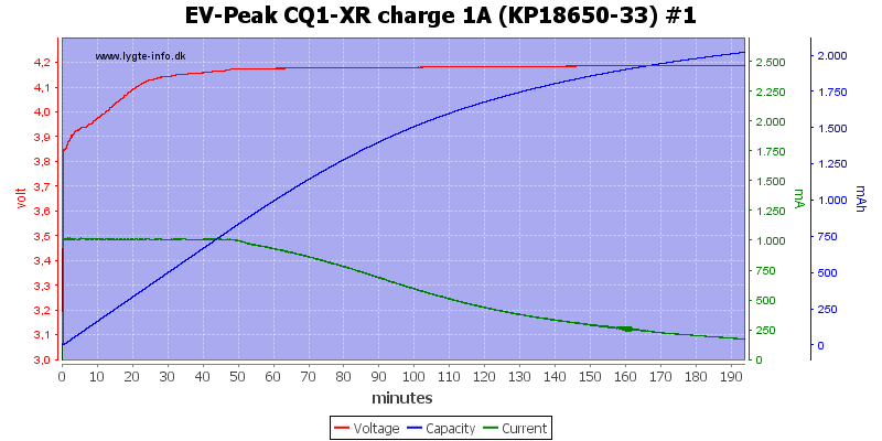 EV-Peak%20CQ1-XR%20charge%201A%20%28KP18650-33%29%20%231