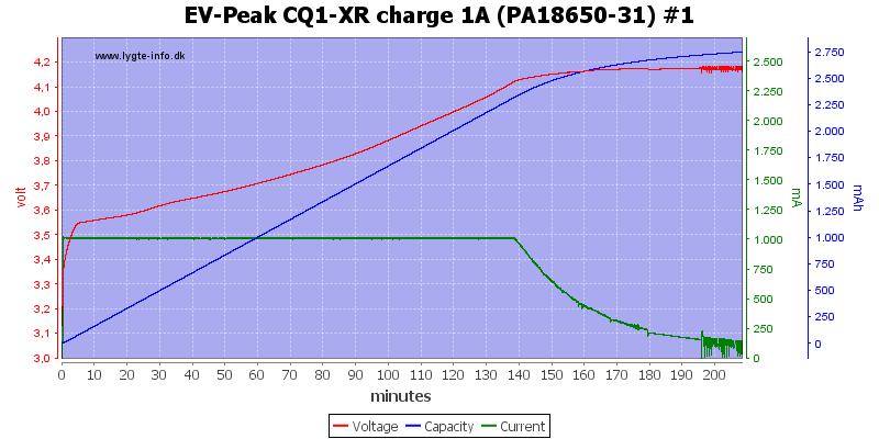 EV-Peak%20CQ1-XR%20charge%201A%20%28PA18650-31%29%20%231