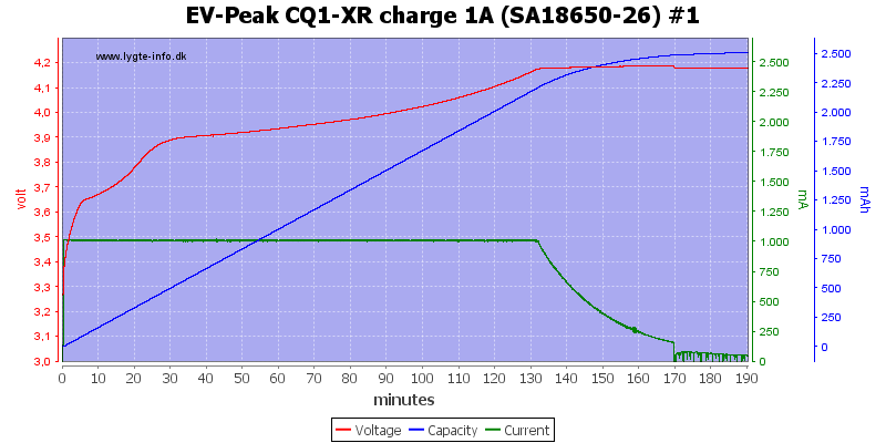 EV-Peak%20CQ1-XR%20charge%201A%20%28SA18650-26%29%20%231