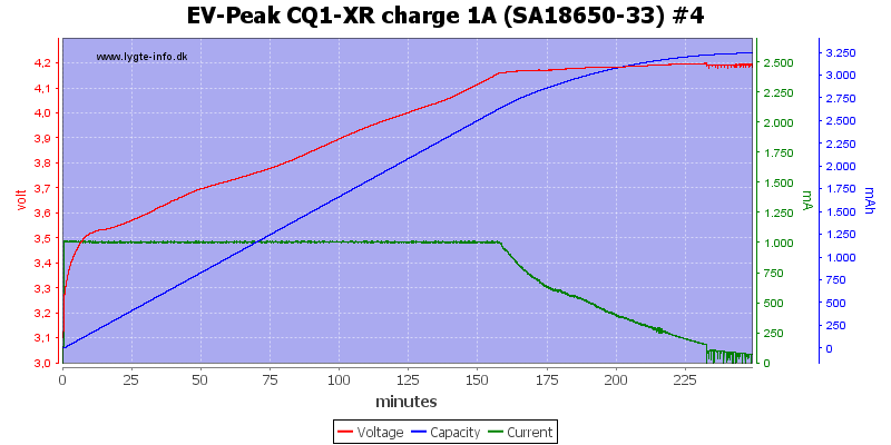 EV-Peak%20CQ1-XR%20charge%201A%20%28SA18650-33%29%20%234