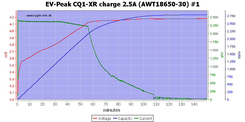 EV-Peak%20CQ1-XR%20charge%202.5A%20%28AWT18650-30%29%20%231