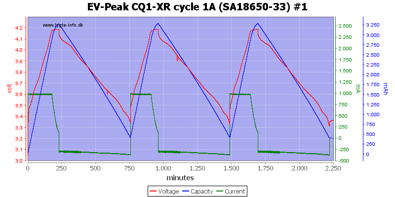 EV-Peak%20CQ1-XR%20cycle%201A%20%28SA18650-33%29%20%231
