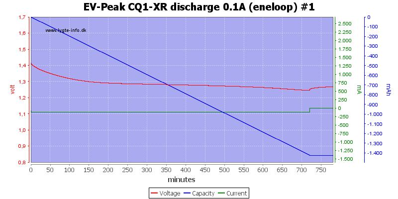 EV-Peak%20CQ1-XR%20discharge%200.1A%20%28eneloop%29%20%231