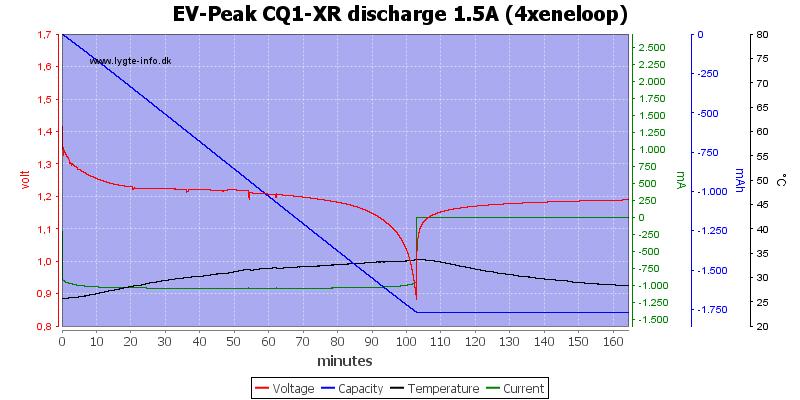 EV-Peak%20CQ1-XR%20discharge%201.5A%20%284xeneloop%29