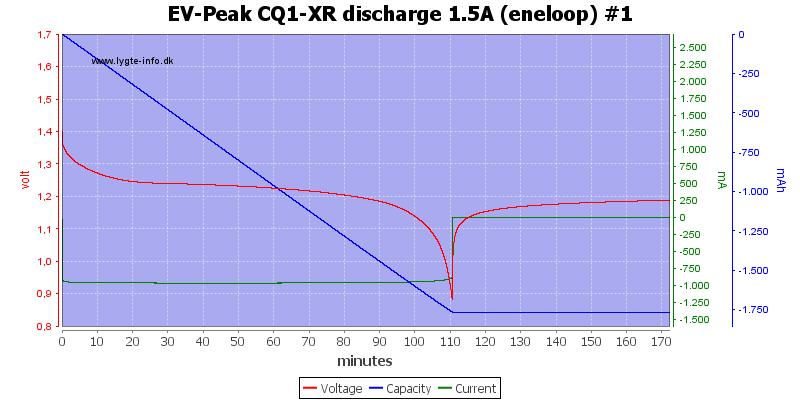 EV-Peak%20CQ1-XR%20discharge%201.5A%20%28eneloop%29%20%231
