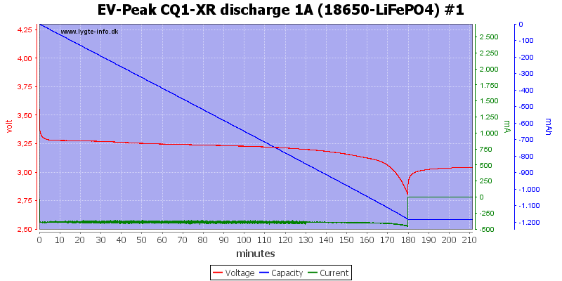 EV-Peak%20CQ1-XR%20discharge%201A%20%2818650-LiFePO4%29%20%231