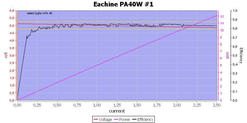 Eachine%20PA40W%20%231%20load%20sweep