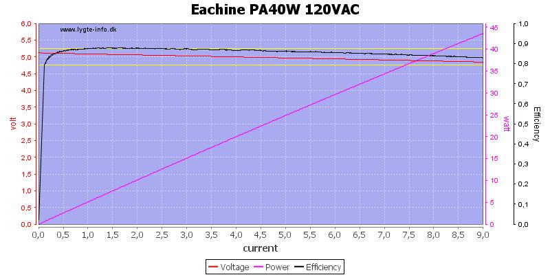 Eachine%20PA40W%20120VAC%20load%20sweep