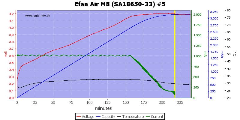 Efan%20Air%20M8%20%28SA18650-33%29%20%235