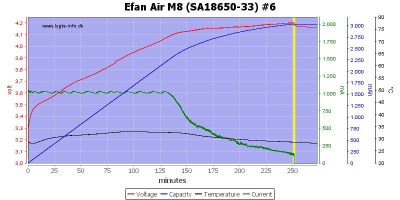Efan%20Air%20M8%20%28SA18650-33%29%20%236