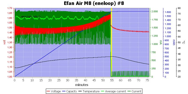 Efan%20Air%20M8%20%28eneloop%29%20%238