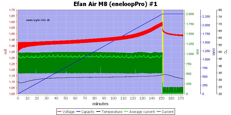Efan%20Air%20M8%20%28eneloopPro%29%20%231