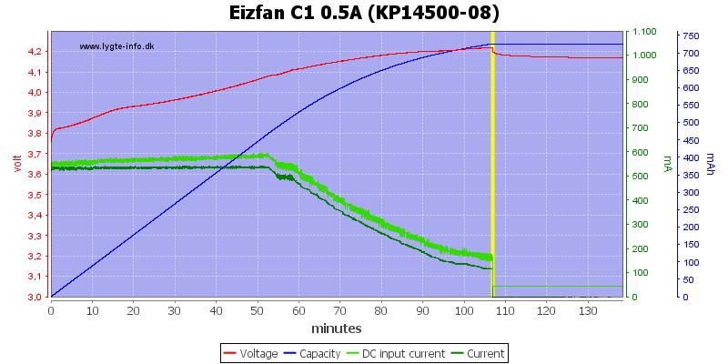Eizfan%20C1%200.5A%20%28KP14500-08%29