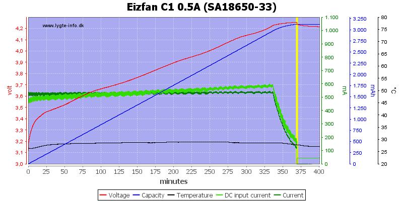 Eizfan%20C1%200.5A%20%28SA18650-33%29