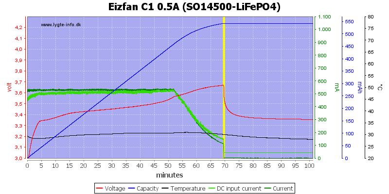 Eizfan%20C1%200.5A%20%28SO14500-LiFePO4%29