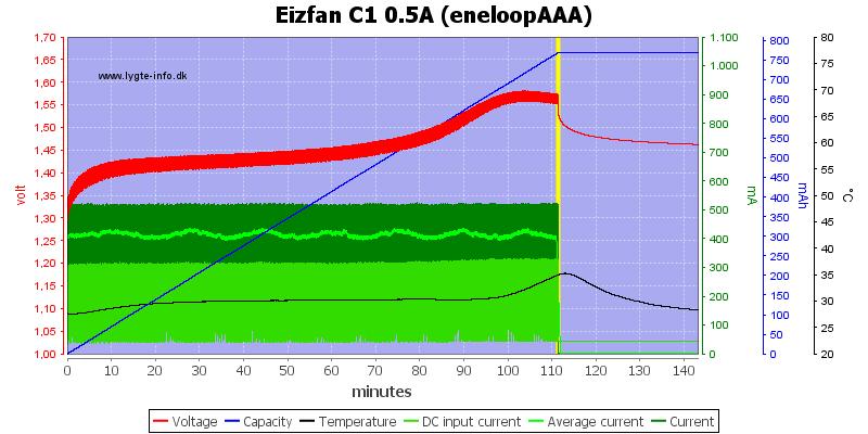 Eizfan%20C1%200.5A%20%28eneloopAAA%29