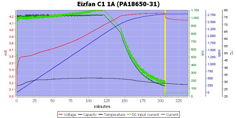 Eizfan%20C1%201A%20%28PA18650-31%29
