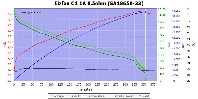 Eizfan%20C1%201A%200.5ohm%20%28SA18650-33%29