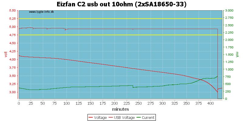 Eizfan%20C2%20usb%20out%2010ohm%20%282xSA18650-33%29