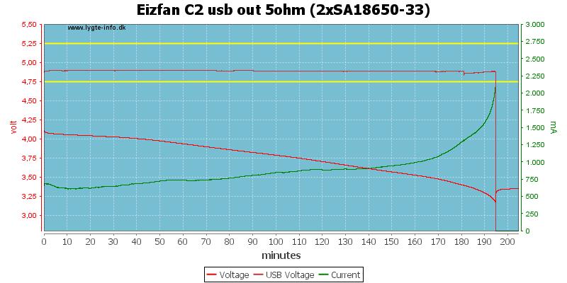 Eizfan%20C2%20usb%20out%205ohm%20%282xSA18650-33%29