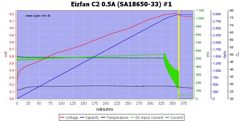 Eizfan%20C2%200.5A%20%28SA18650-33%29%20%231