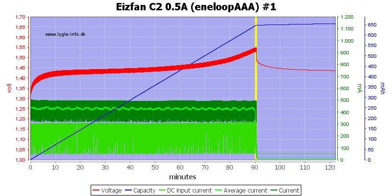 Eizfan%20C2%200.5A%20%28eneloopAAA%29%20%231