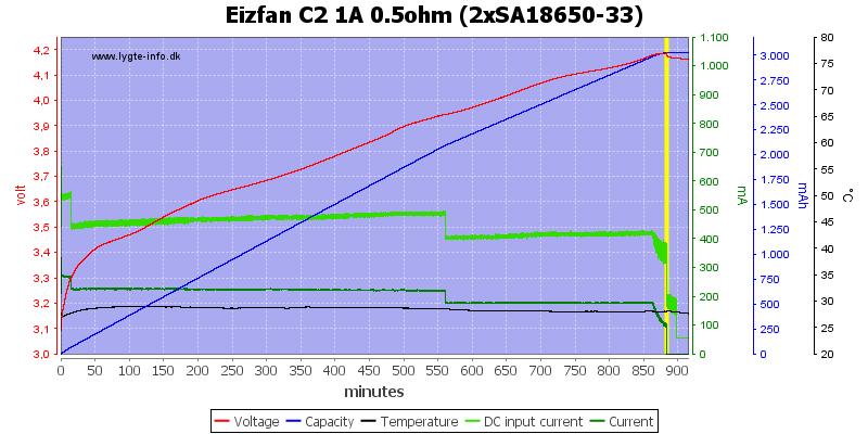 Eizfan%20C2%201A%200.5ohm%20%282xSA18650-33%29